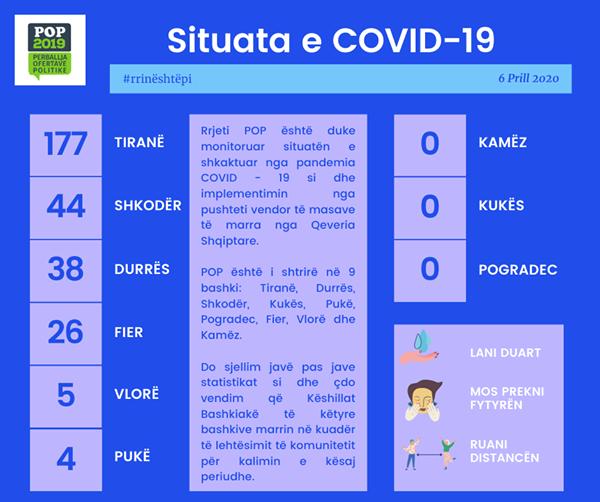Monitorimi i Këshillave Bashkiakë COVID-19
