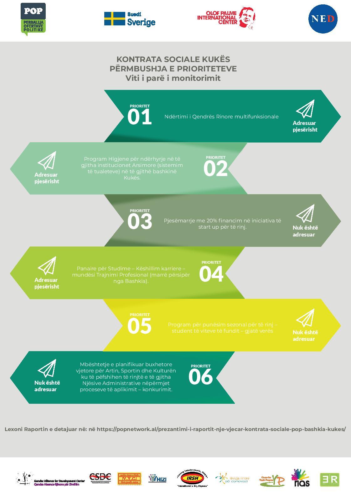 Kontrata Sociale Kukës  Përmbushja e Prioriteteve  Viti i Parë i Monitorimit